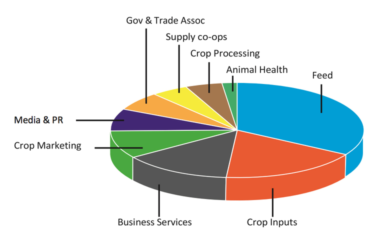 Chart showing the ares of interest for the readers of AgriTrade News